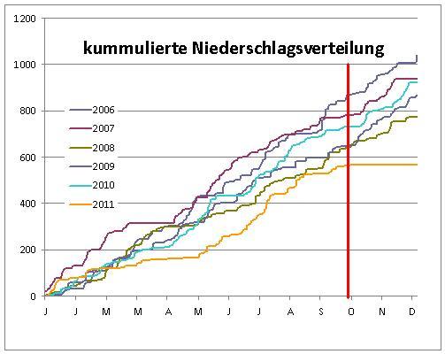 Niederschlag_bisNov11